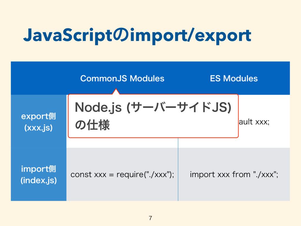 JavaScriptͷimport/export  $PNNPO+4.PEVMFT &4...