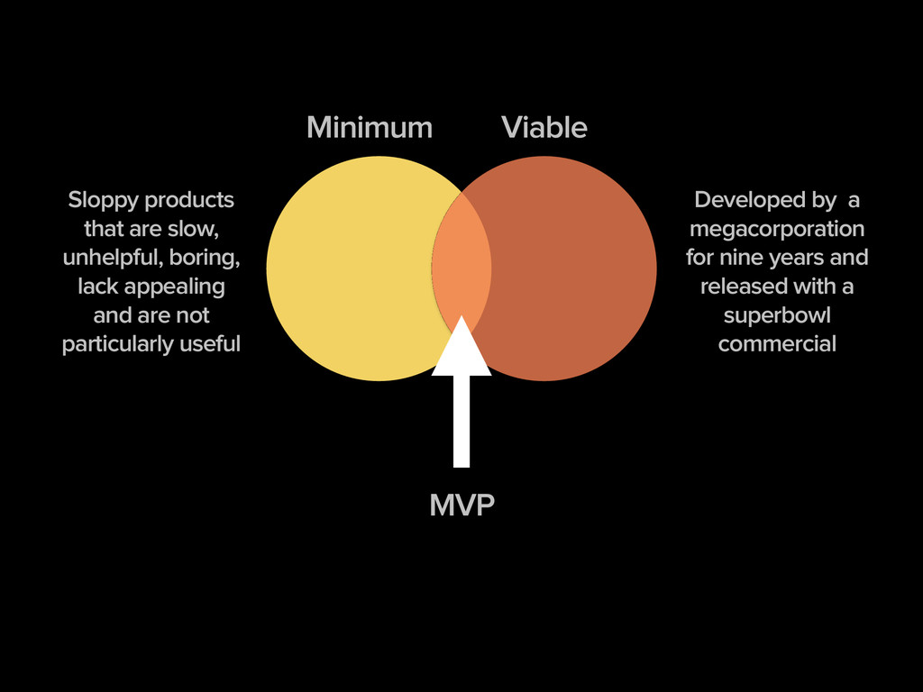 Minimum Viable Sloppy products that are slow, u...