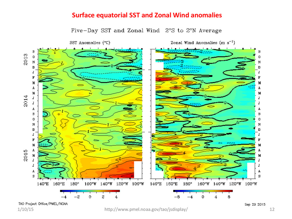 Surface equatorial SST and Zonal ...