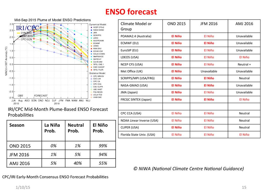 ENSO forecast    © NIWA (Na)onal...