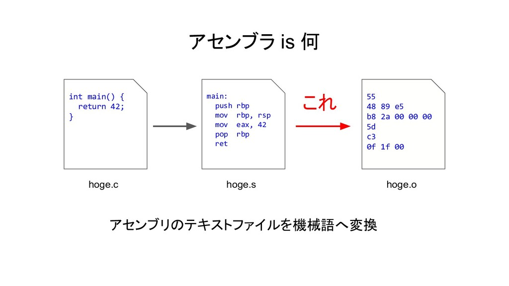 アセンブラ is 何 int main() { return 42; } main: push...