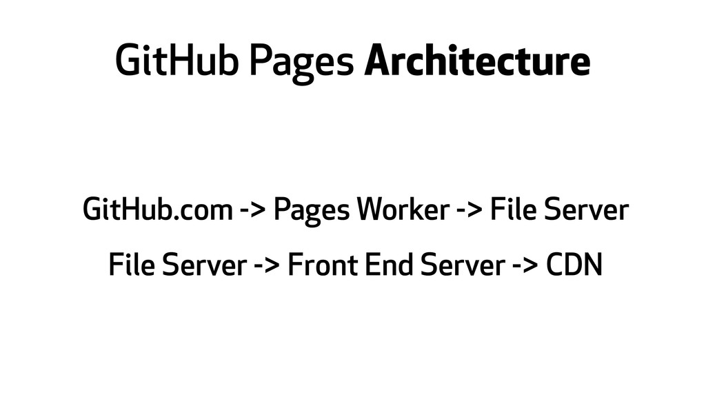 GitHub Pages Architecture GitHub.com -> Pages W...