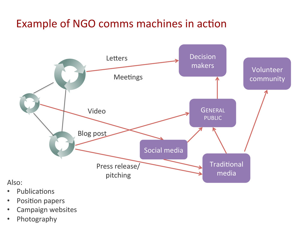 Example of NGO comms machines in...
