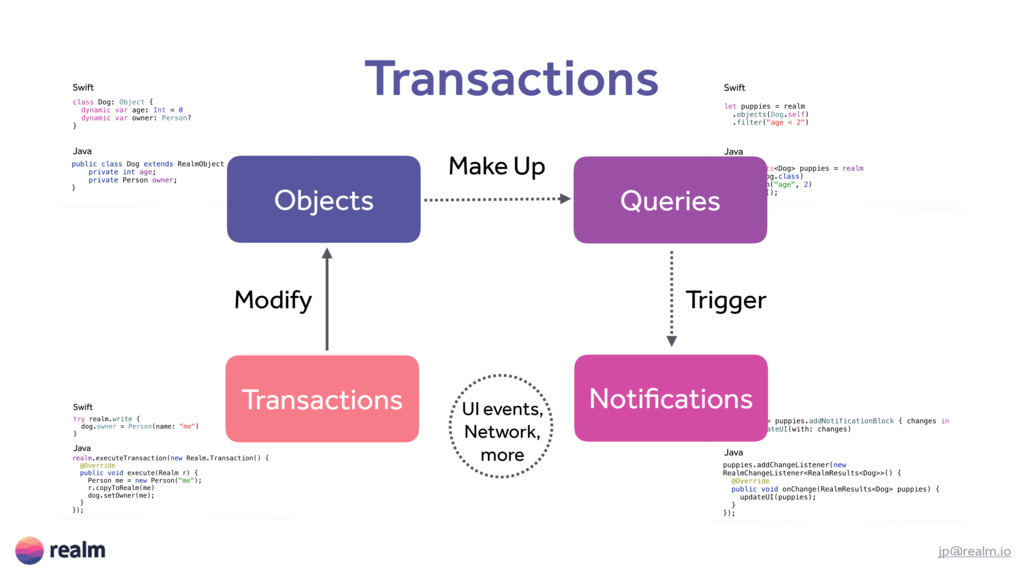 Transactions jp@realm.io Objects Queries Notifi...
