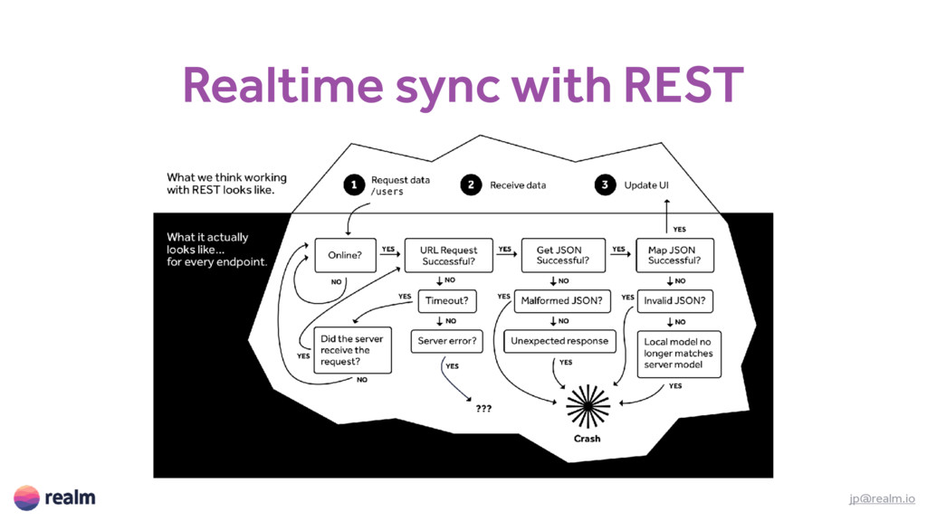 Realtime sync with REST jp@realm.io
