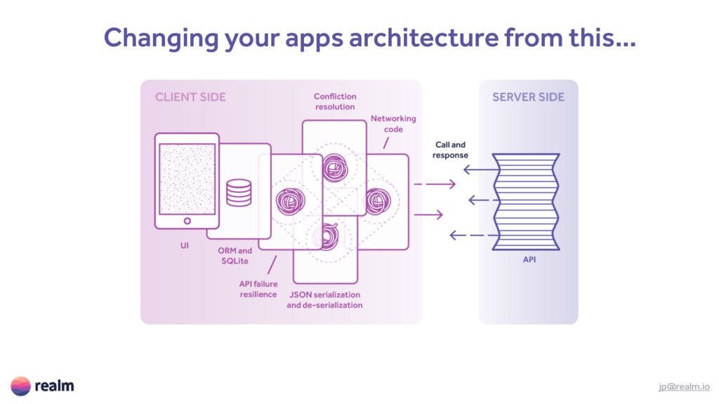 Changing your apps architecture from this… jp@r...