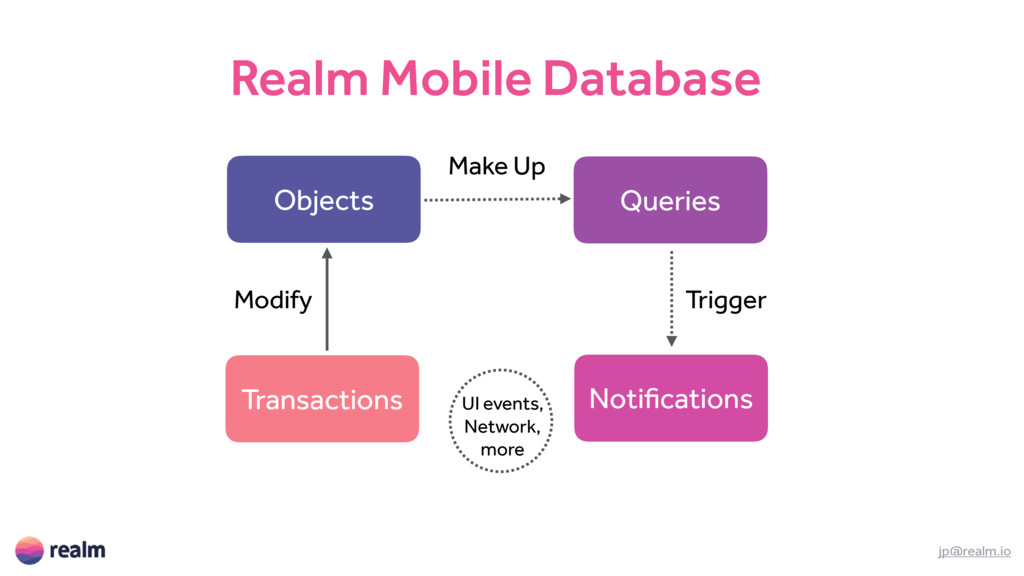 Realm Mobile Database jp@realm.io Objects Queri...