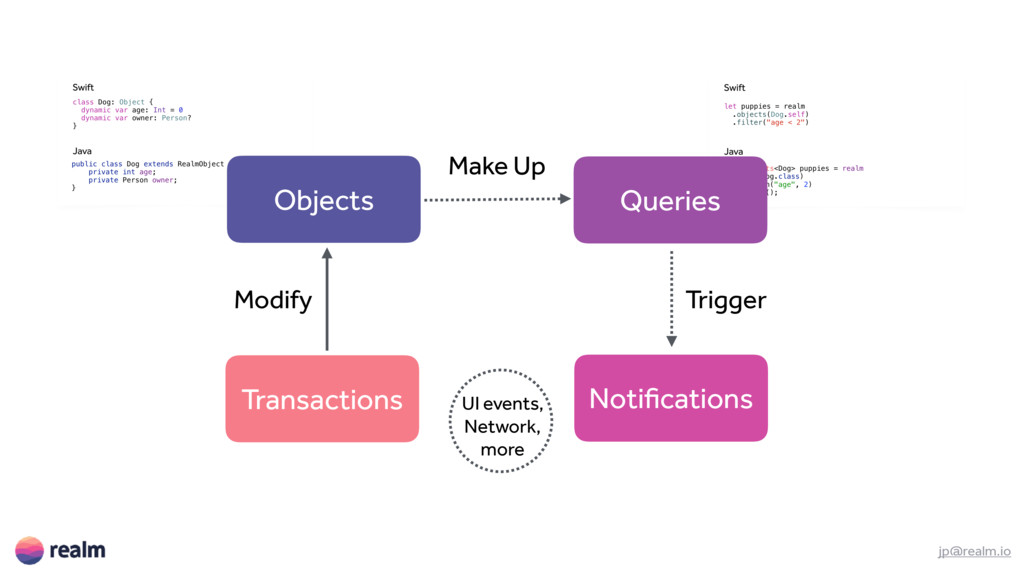 jp@realm.io Objects Queries Notifications Trans...