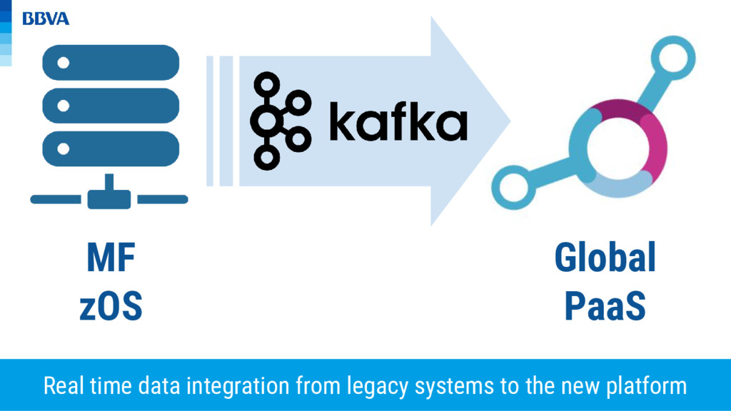 MF zOS Global PaaS Real time data integration f...