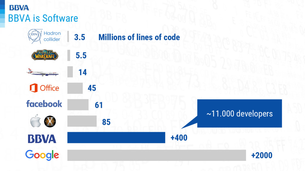 BBVA is Software Millions of lines of code 5.5 ...