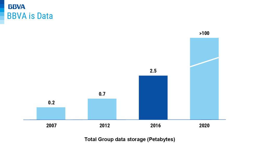 BBVA is Data 2007 2012 2016 2020 0.2 0.7 2.5 >1...
