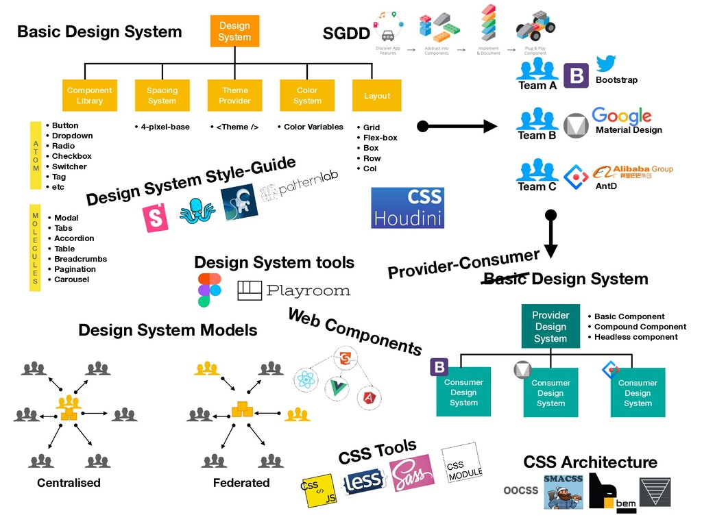 Design System Component Library Spacing System ...