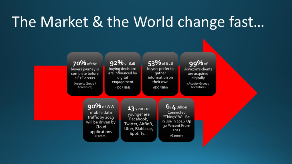 The Market & the World change fast… 70%of the b...