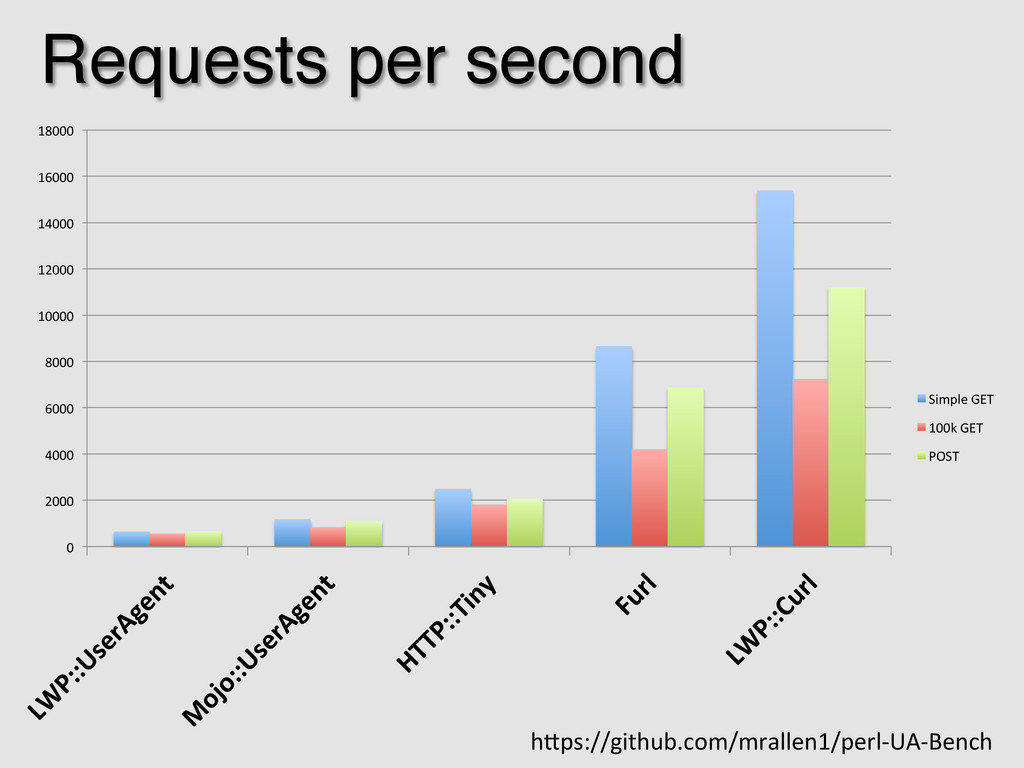 Requests per second! 0  2000  4000  60...