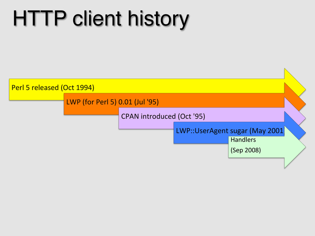 HTTP client history! Perl 5 released (...