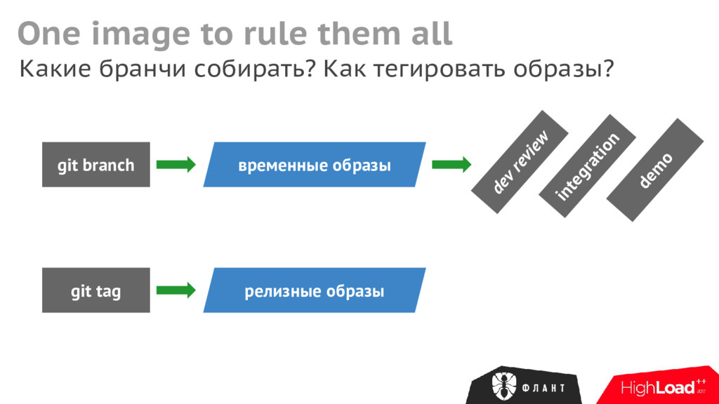 One image to rule them all git branch Какие бра...
