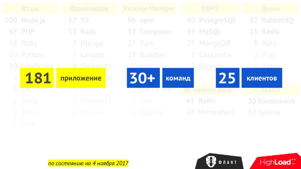 Язык 100 Node.js 47 PHP 18 Ruby 10 Python 10 Ja...