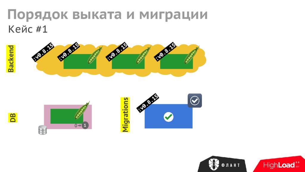 :v0.8.15 Кейс #1 Backend :v0.8.15 Migrations DB...
