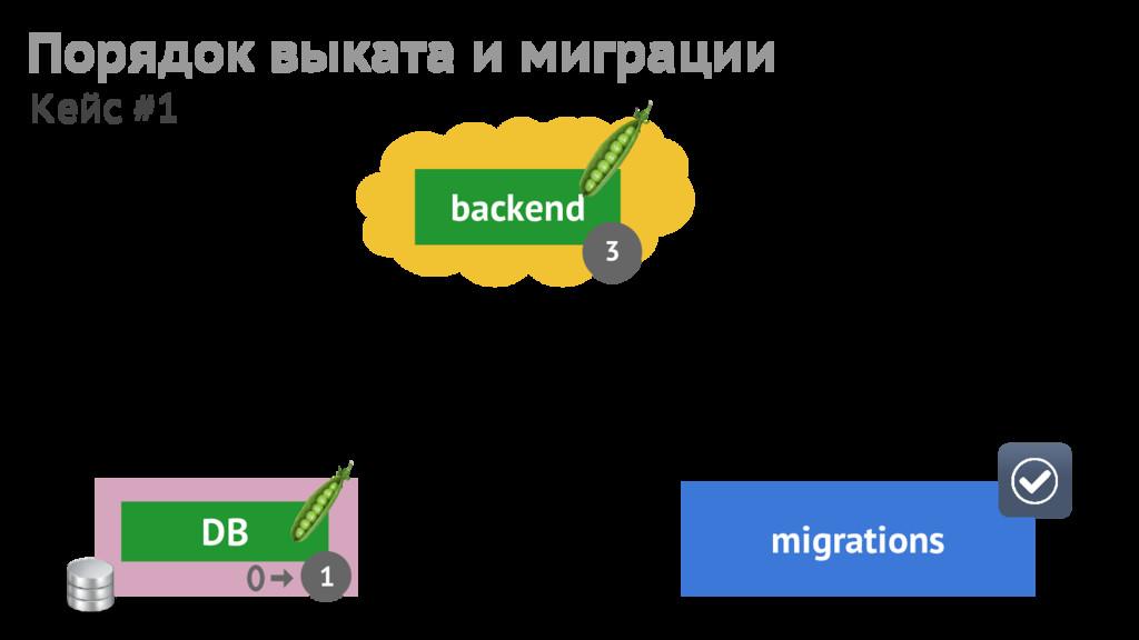 backend 3 migrations DB 1 Порядок выката и мигр...