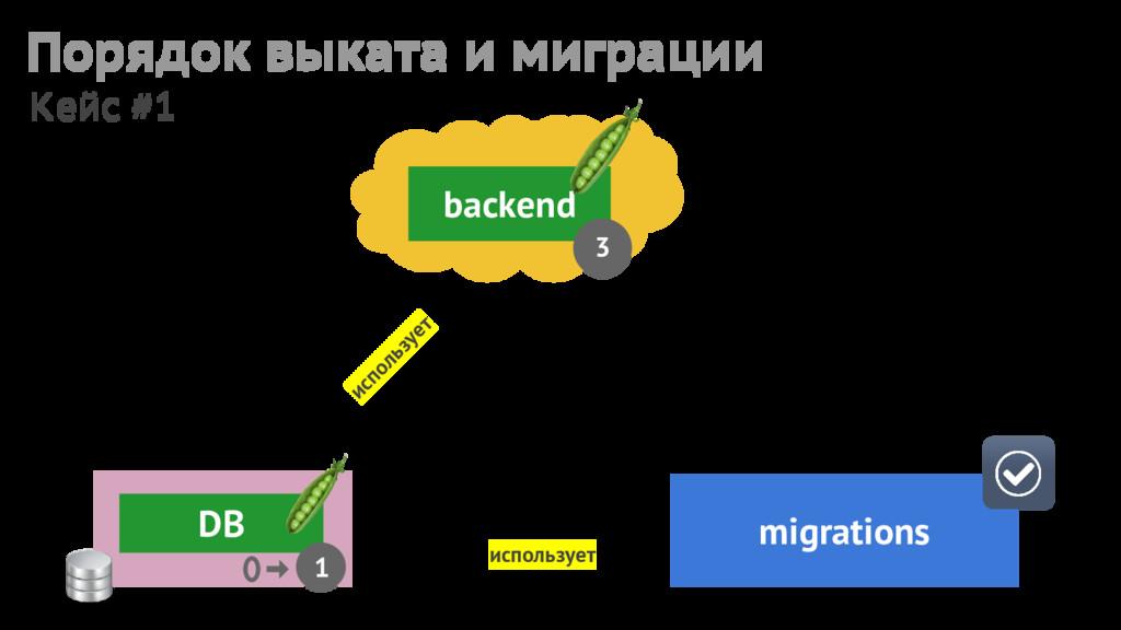 backend 3 migrations DB 1 использует использует...