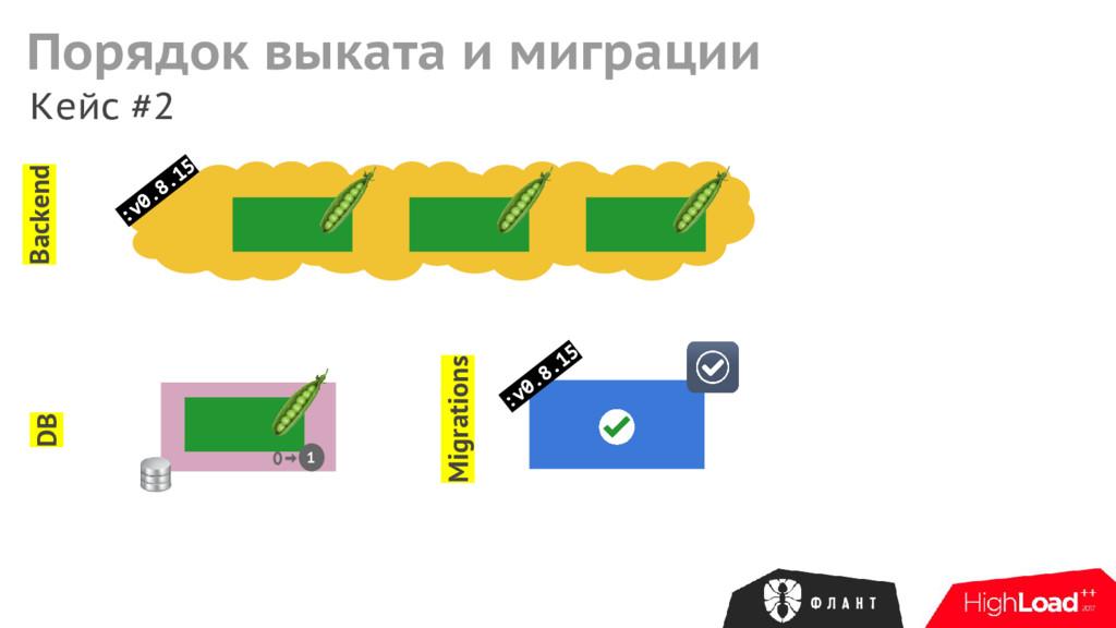 Кейс #2 Backend Migrations DB :v0.8.15 1 Порядо...
