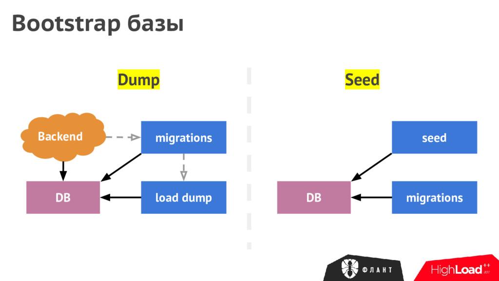 Dump Bootstrap базы Backend DB load dump migrat...