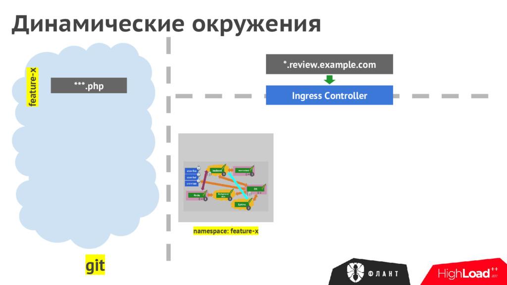 Динамические окружения *.review.example.com Ing...