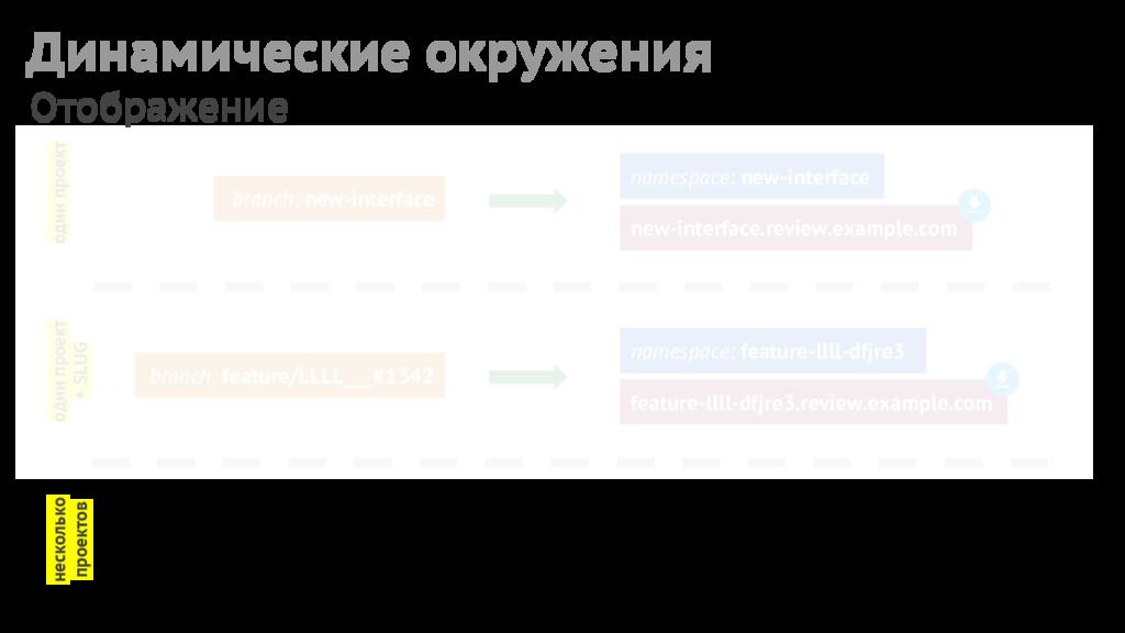Отображение branch: new-interface Динамические ...