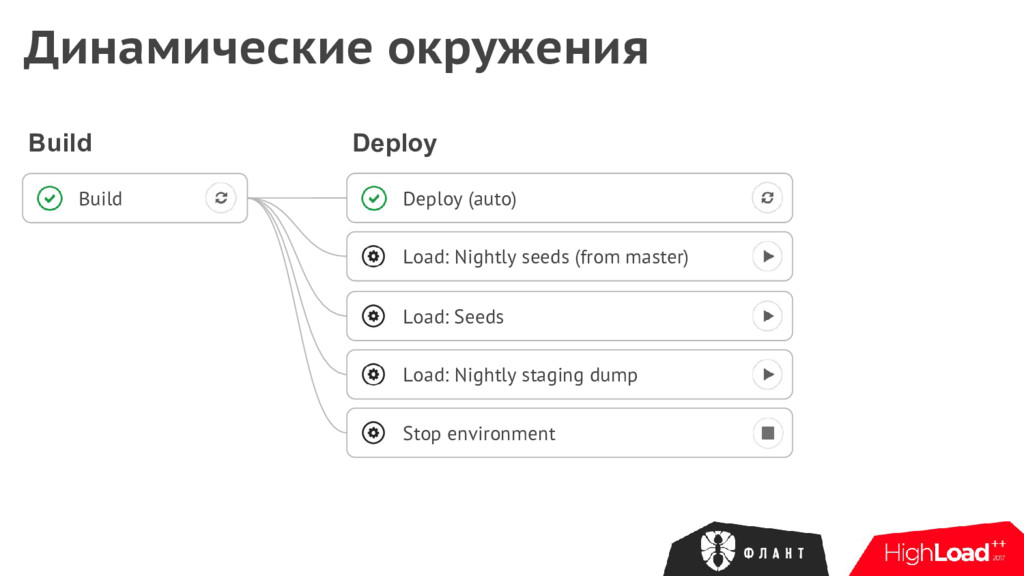 Deploy (auto) Load: Seeds Load: Nightly staging...