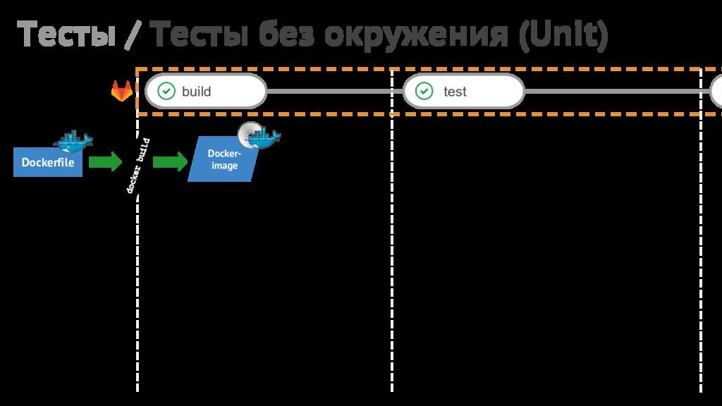 Тесты / Тесты без окружения (Unit) build test D...