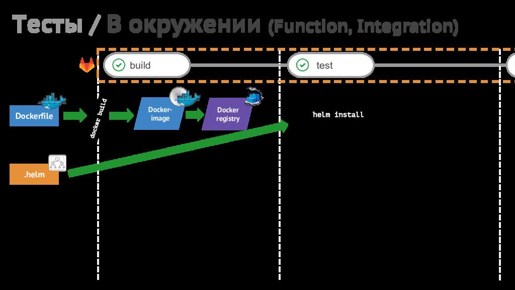Тесты / В окружении (Function, Integration) bui...