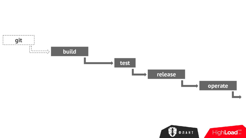git build test release operate