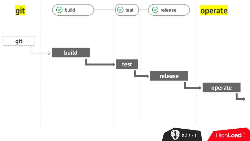 git operate build test release git build test r...