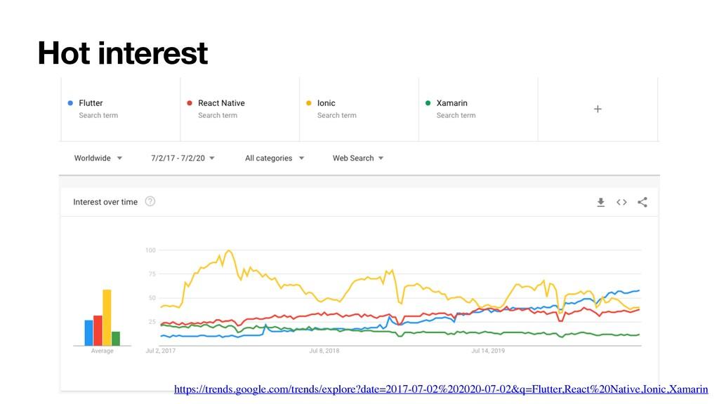 Hot interest https://trends.google.com/trends/e...