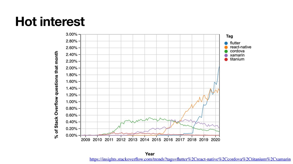 Hot interest https://insights.stackoverflow.com/...