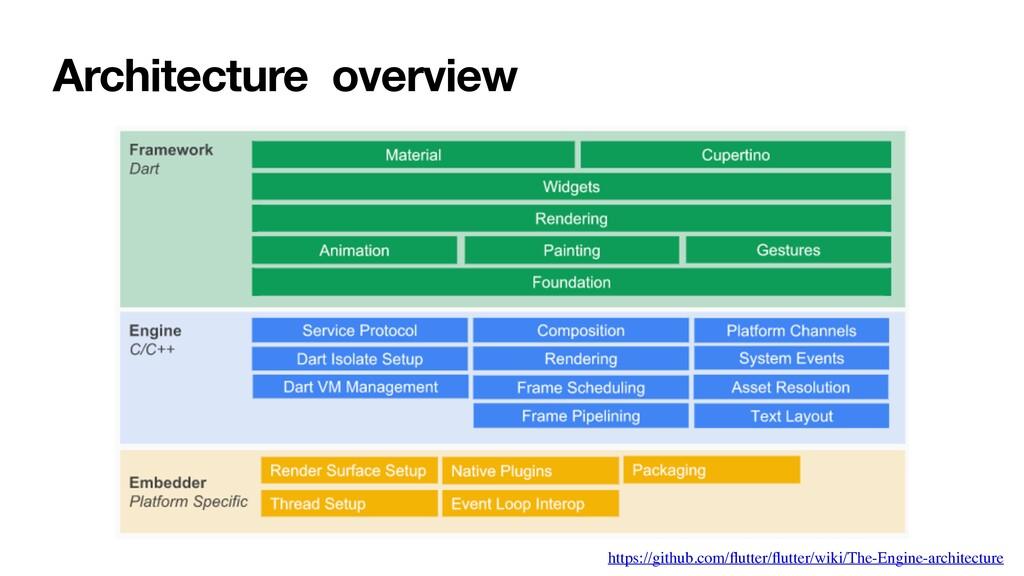 Architecture overview https://github.com/flutter...