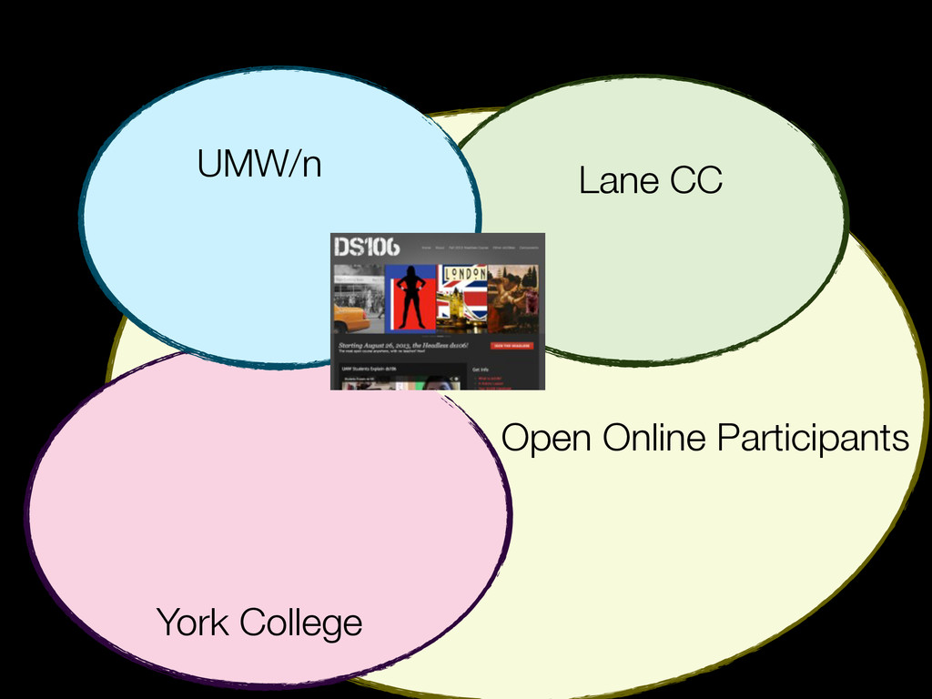 Lane CC UMW/n York College Open Online Particip...