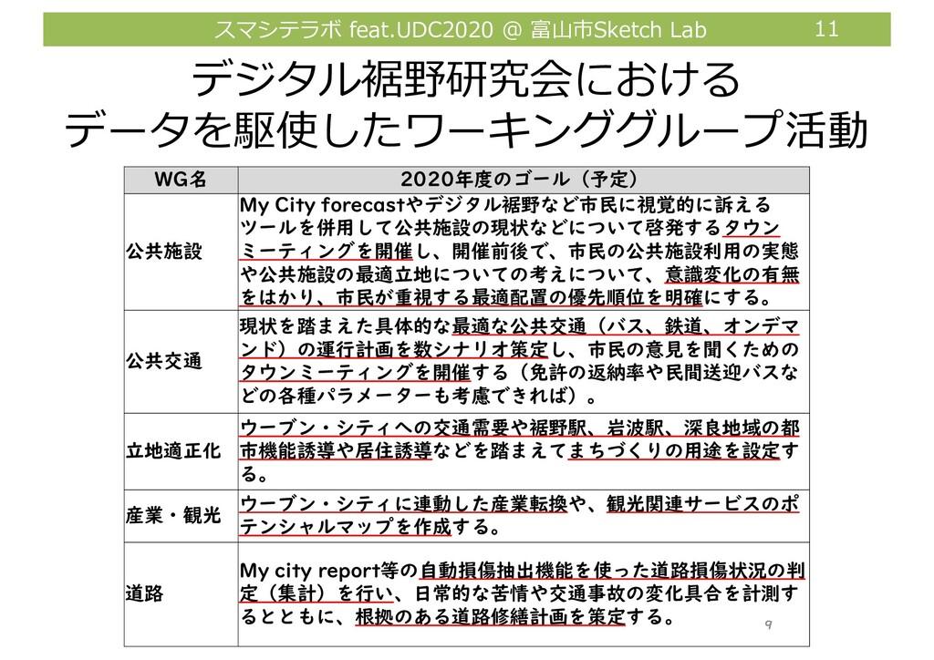スマシテラボ feat.UDC2020 @ 富⼭市Sketch Lab 11 デジタル裾野研究...