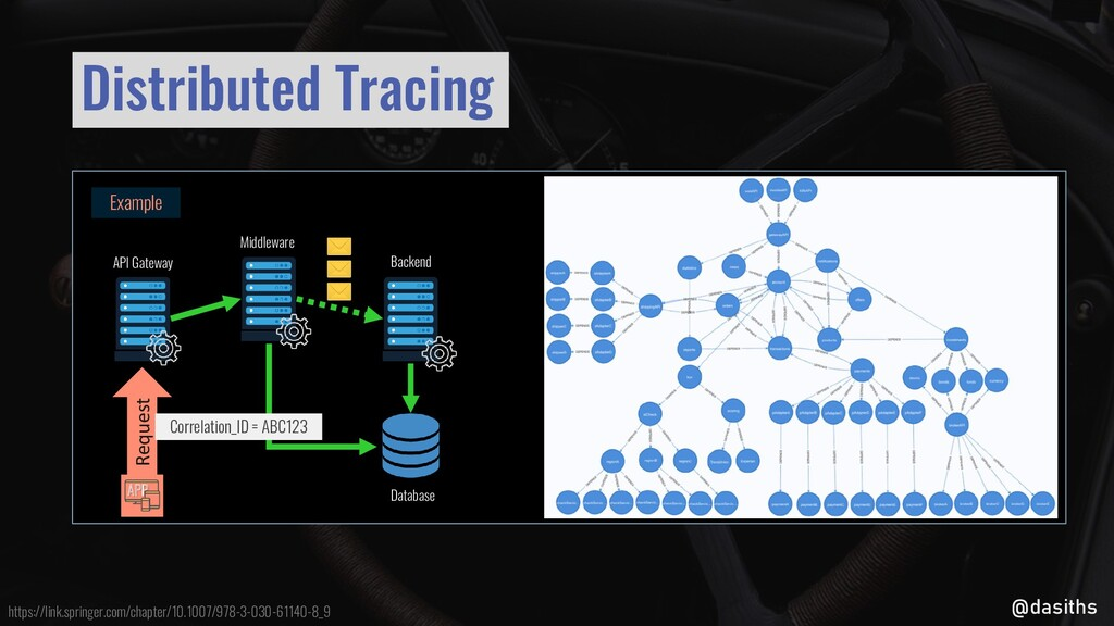 @dasiths Example Request Distributed Tracing Mi...