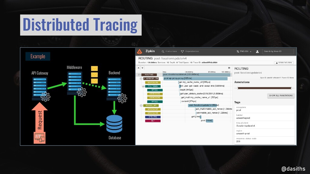 @dasiths Example Request Distributed Tracing Ba...