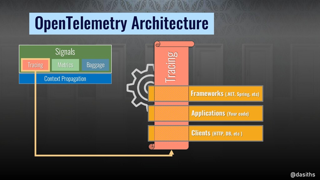 OpenTelemetry Architecture @dasiths Signals Tra...