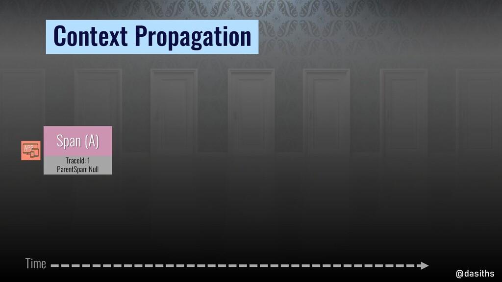 Pr @dasiths Context Propagation Context Propaga...