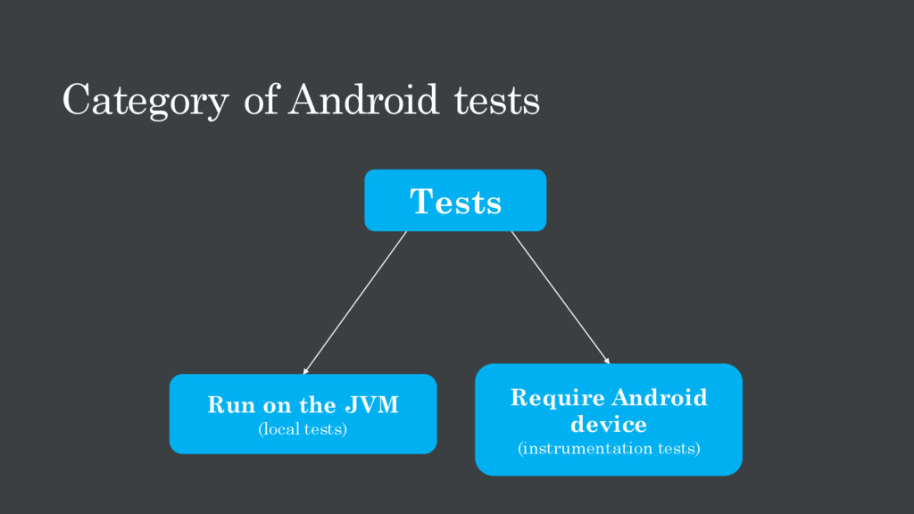Category of Android tests Run on the JVM (local...