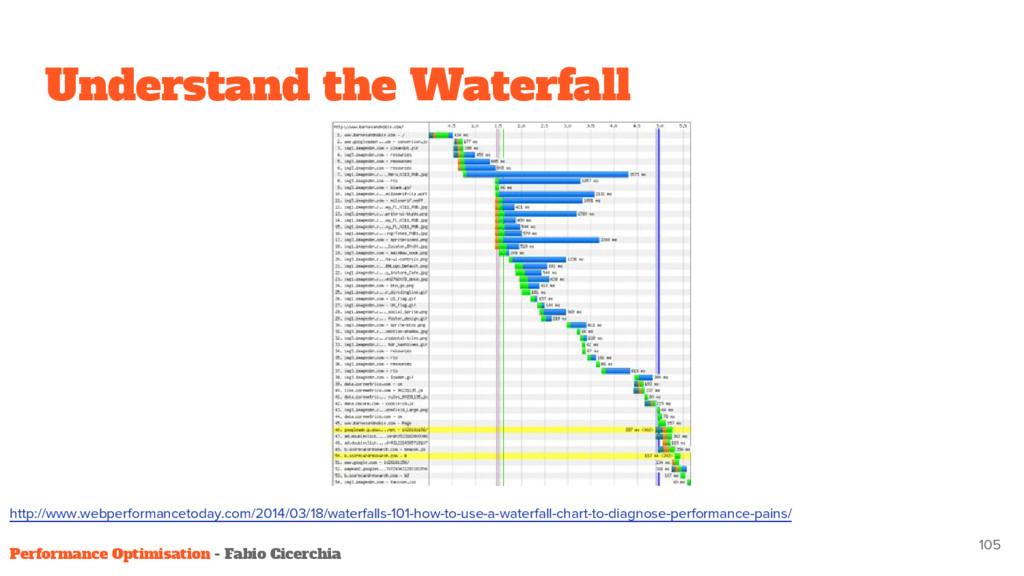 Understand the Waterfall 105 Performance Optimi...