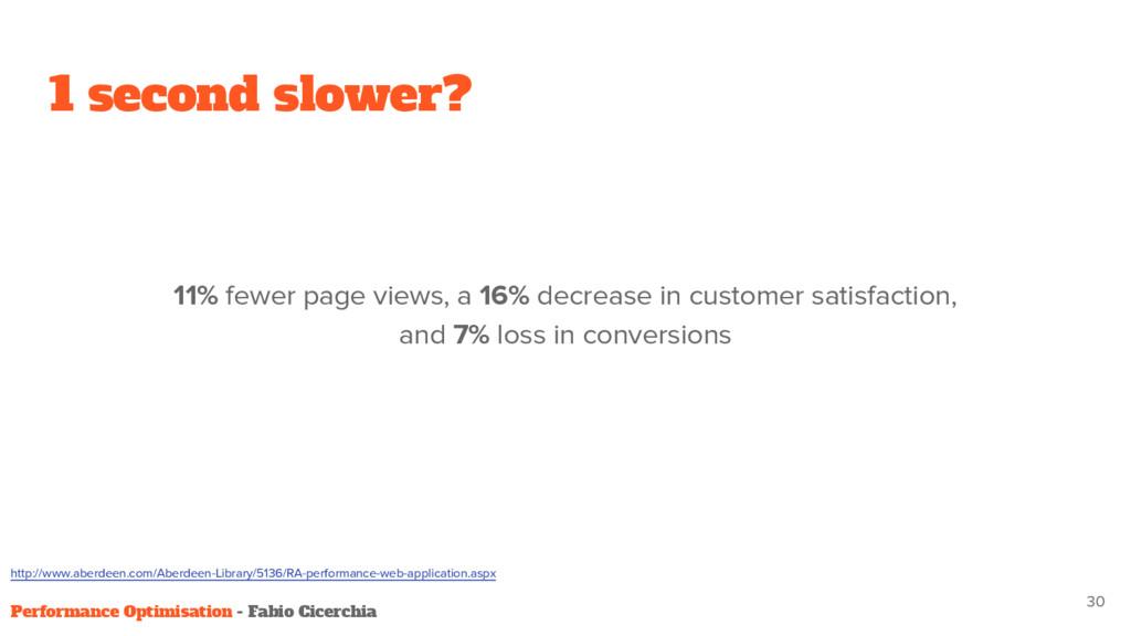 1 second slower? 11% fewer page views, a 16% de...