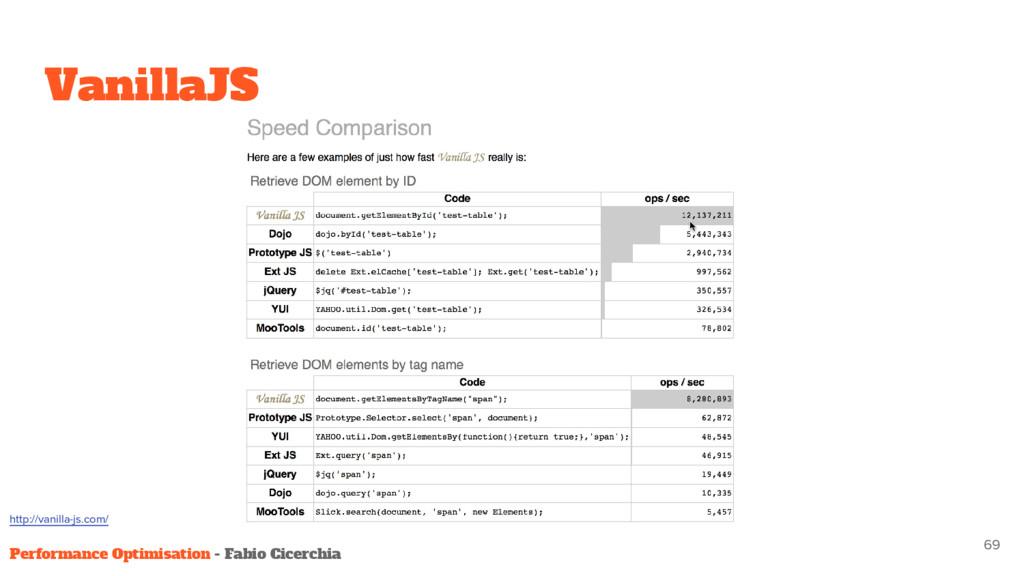 VanillaJS 69 Performance Optimisation - Fabio C...