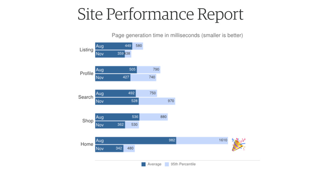 Site Performance Report