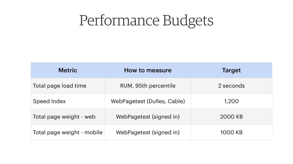 Performance Budgets Metric How to measure Targe...