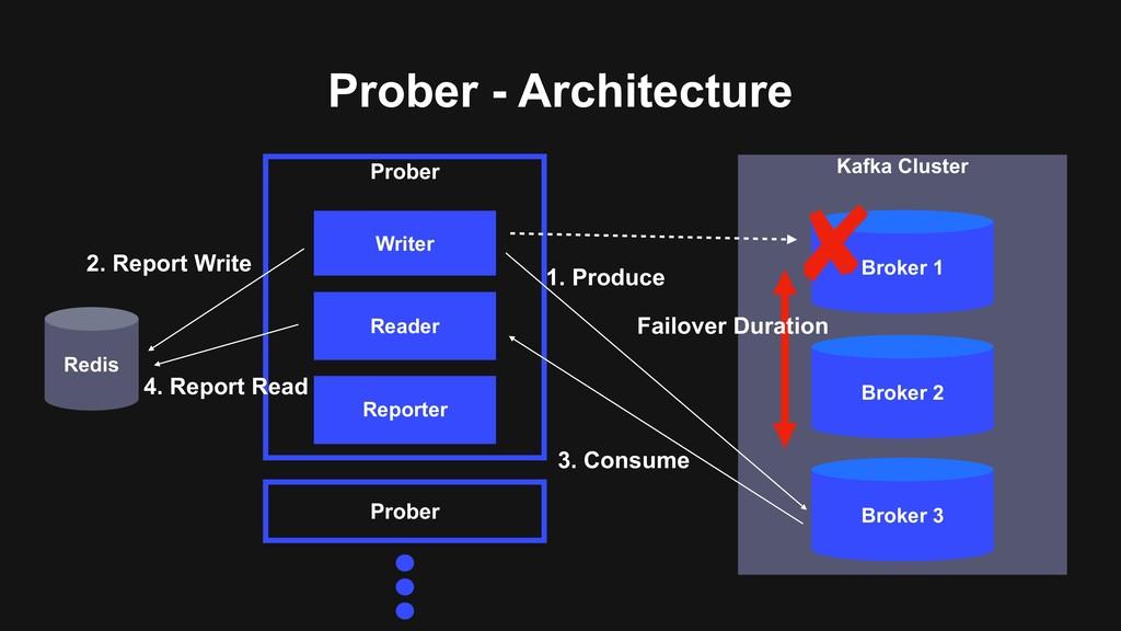 Prober - Architecture Redis Prober Prober Kafka...