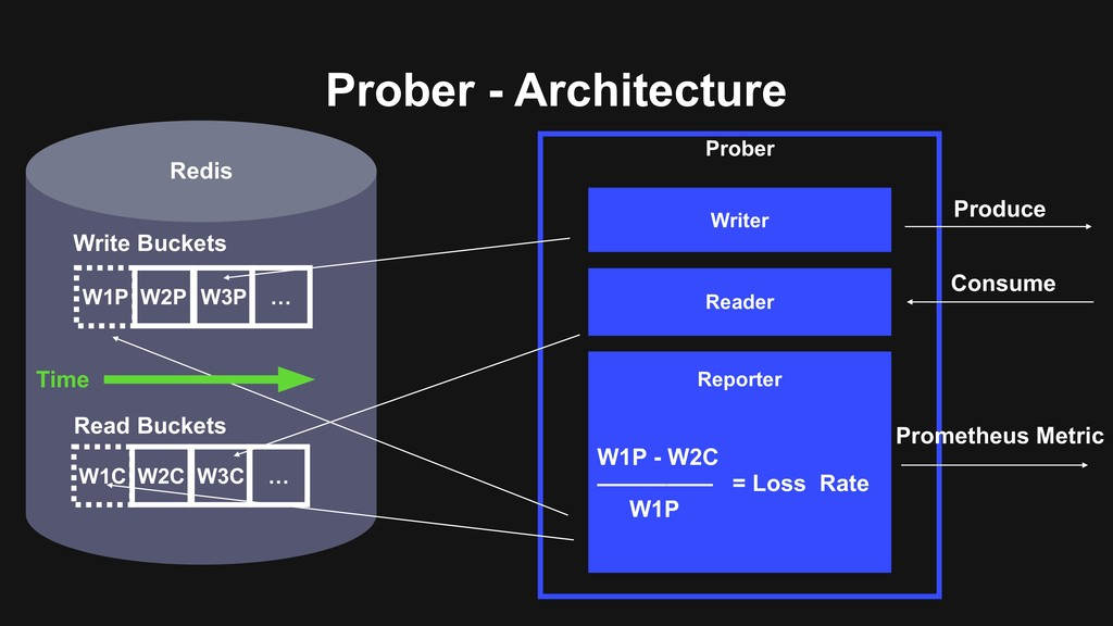 Redis Prober - Architecture Prober Writer Reade...